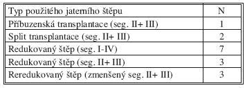 Použité typy redukovaných jaterních štěpů Tab. 2. Types of reduced liver grafts