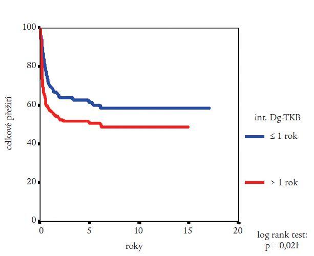 Vliv intervalu od stanovení diagnózy CML do provedení alogenní transplantace krvetvorných buněk na pravděpodobnost přežití nemocných podle Kaplana a Meiera. Statistická významnost rozdílů potvrzena log rank testem.