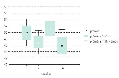 Krabicový graf výsledků (průměr, směrodatná odchylka, hranice 1,96 směrodatné odchylky) v celkovém součtu správně vybavených slov AVLT (pokus I–V) pro 4 zkoumané skupiny při měření s ročním odstupem od léčby AN, (skupina 1 – operace, SAH, 2 – coil, SAH, 3 – operace, bez SAH, 4 – coil, bez SAH).