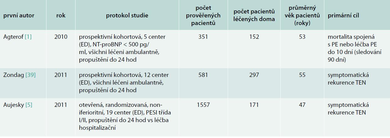Přehled recentních studií ambulantní léčby plicní embolie