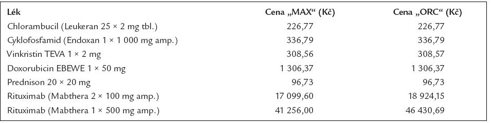 Cena 1 balení léků používaných pro léčbu difuzního velkobuněčného lymfomu dle číselníku VZP platného od 1. 8. 2006.