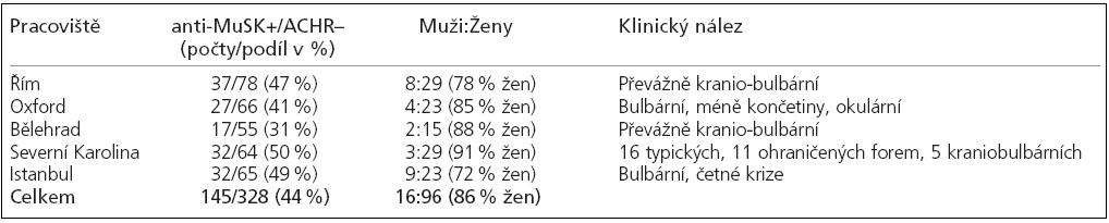 Charakteristika několika souborů myasteniků anti-MuSK pozitivních a anti-ACHR negativních (volně dle Sanderse, 7).