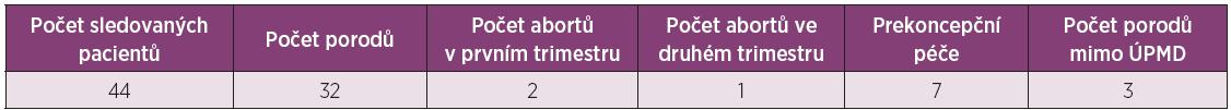 Počet porodů v jednotlivé fázi gravidity.