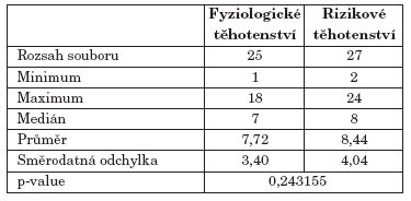 Hodnoty indexu CPITN.
