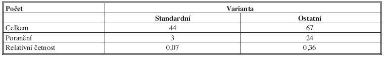 Počty standardních a ostatních anatomických variant ICBN a počty jejich poranění