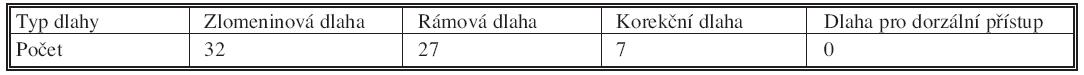 Zastoupení jednotlivých druhů dlah v našem souboru Tab. 2. Individual cast types distribution in the study group