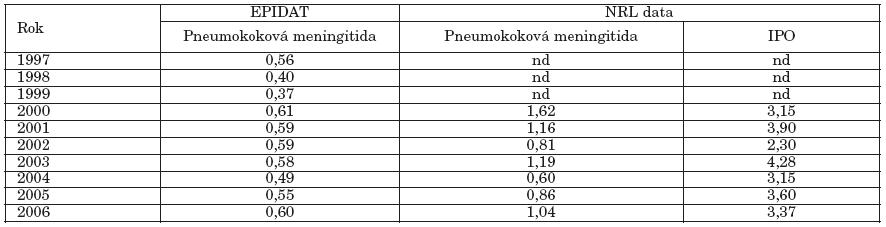 Pneumokoková meningitida a invazivní pneumokokové onemocnění Česká republika, 1997-2006, nemocnost na 100 000 (EPIDAT, data NRL) Table 1. Pneumococcal meningitis and invasive pneumococcal disease in the Czech Republic, 1997-2006, incidence per 100 000 population (EPIDAT, NRL data)