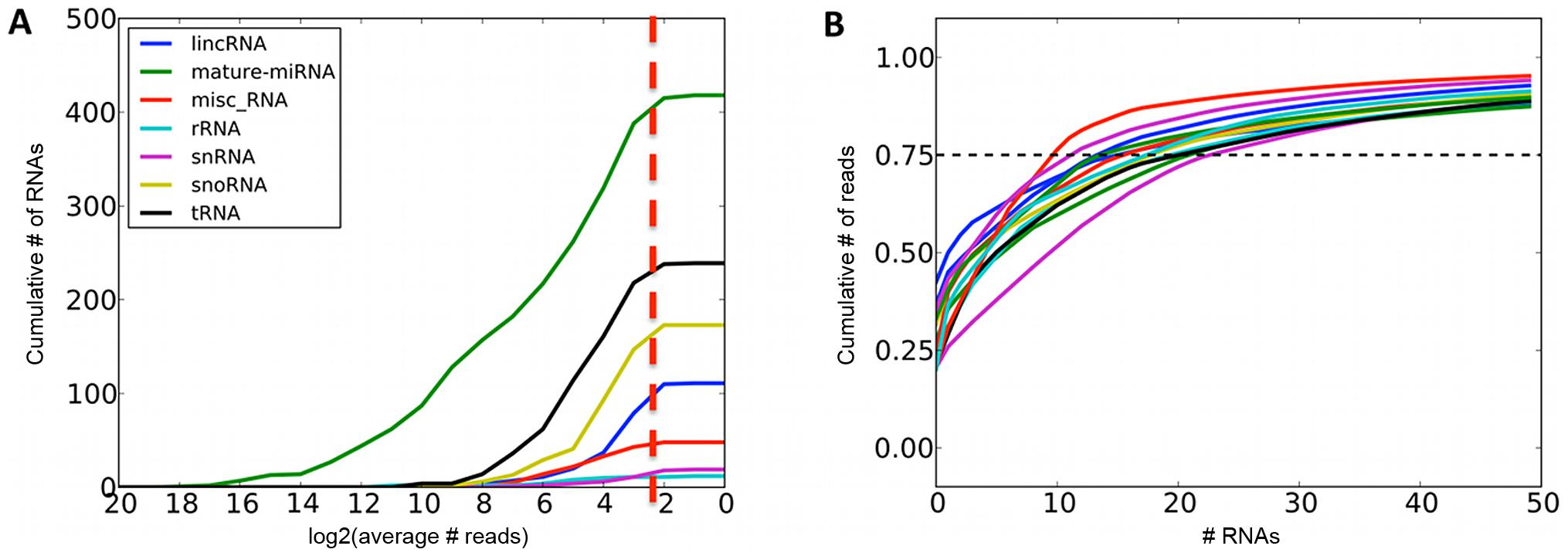 Summaries of sequenced small RNAs.