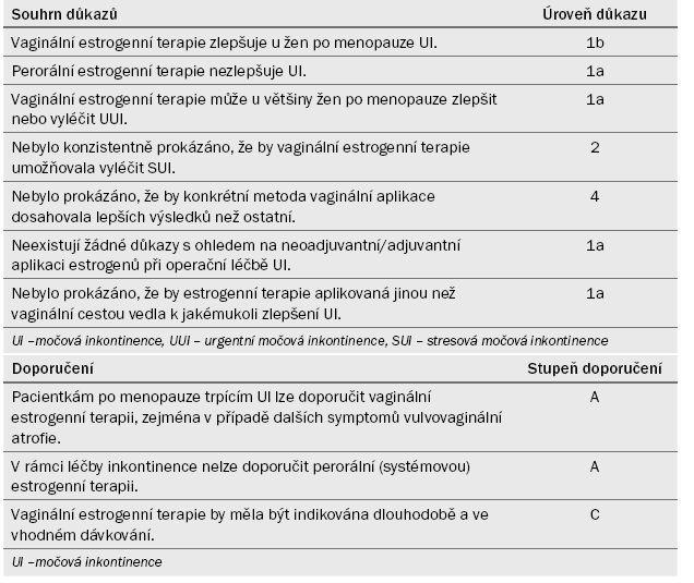 Souhrn důkazů a doporučení k části 4.2.8.2
