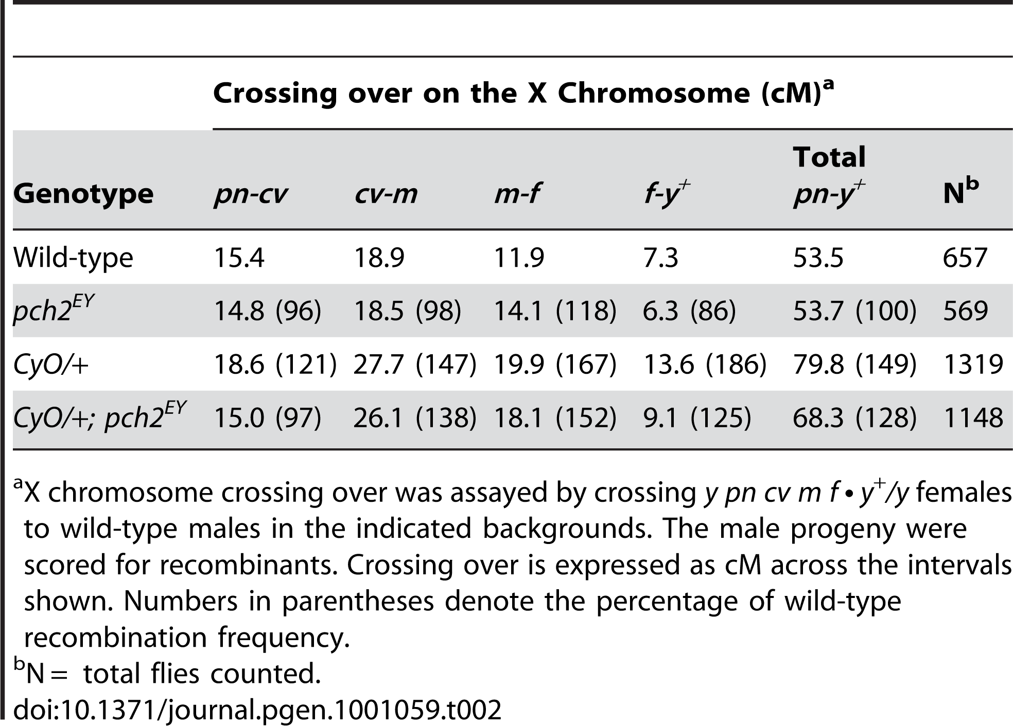 Effect of <i>pch2</i> on crossing over on the X-chromosome.