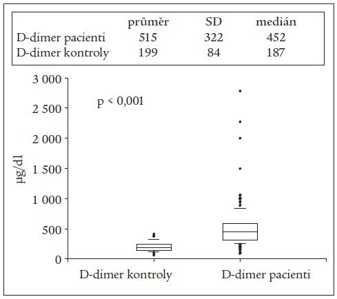 Hladina D-dimeru (n = 212) u septických nemocných s profylaxí ŽT hospitalizovaných na KAR VFN Praha v roce 2004 a u kontrolního souboru zdravých osob (n = 60).