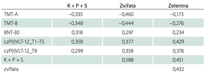 Korelace skórů VF mezi sebou a s dalšími kognitivními testy.