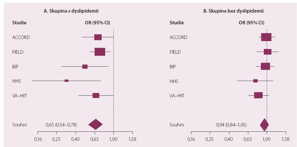 Metaanalýza účinku fibrátů na KV riziko podle přítmnosti hyperTG/snížení HDL-c.