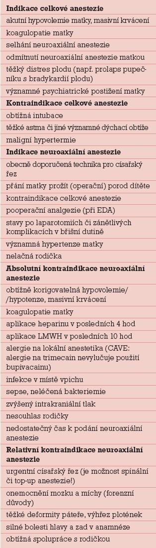 Indikace a kontraindikace jednotlivých typů anestezie k císařskému řezu.