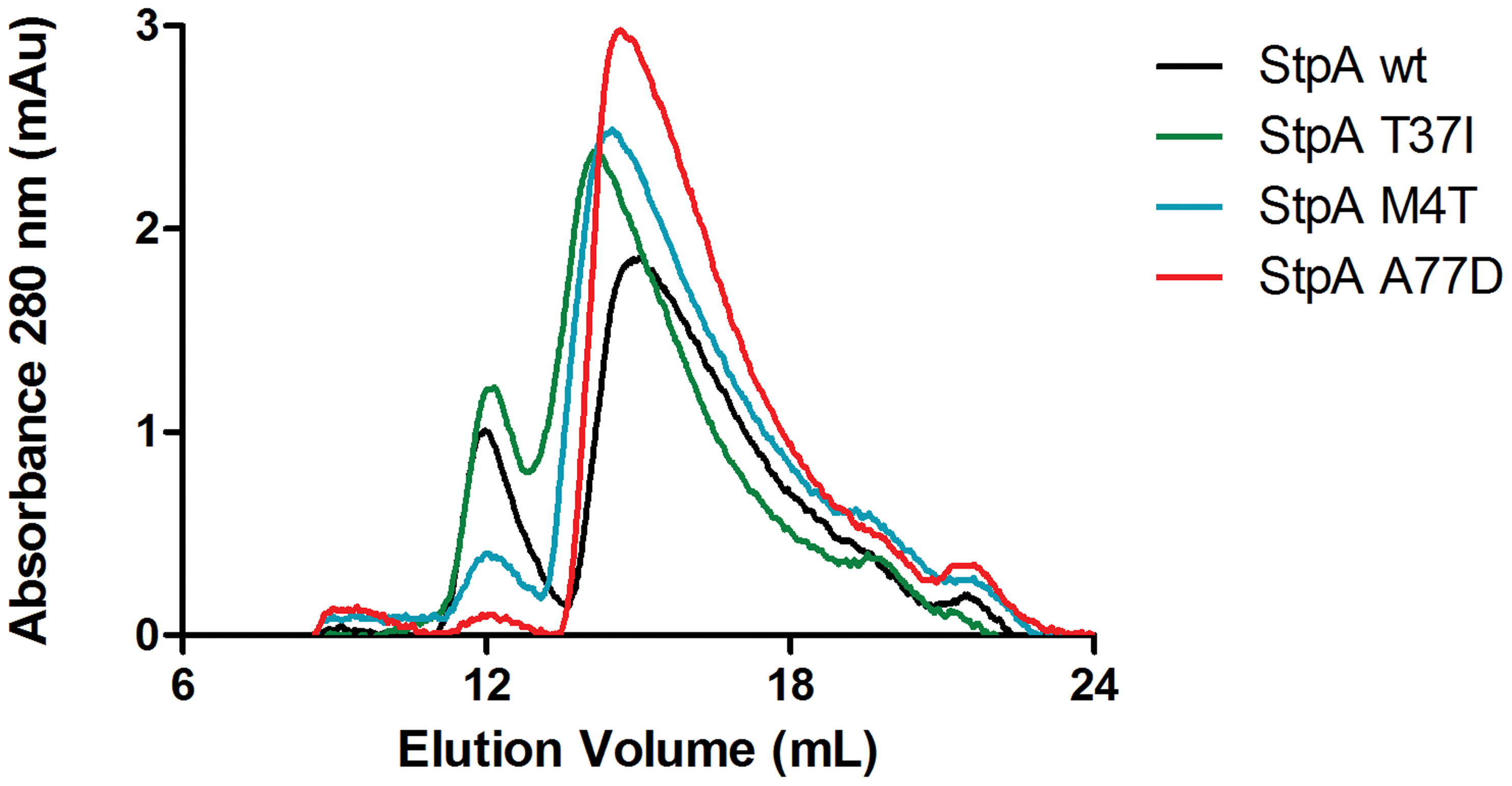 Analytical gel filtration of StpA and the StpA<sub>M4T</sub>, StpA<sub>A77D</sub>, and StpA<sub>T37I</sub> variants.