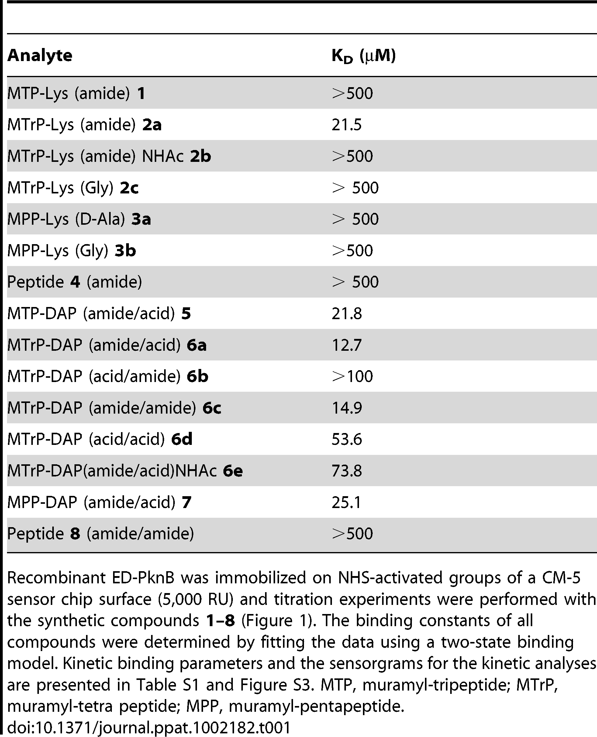 Affinity of synthetic muropeptides for the extracytoplasmic domain of <i>M. tuberculosis</i> PknB.