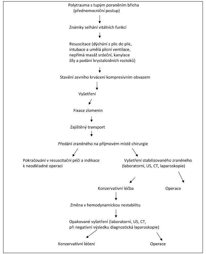 Schéma 3: Diagnostickoterapeutický algoritmus u tupého poranění břicha v rámci polytraumatu