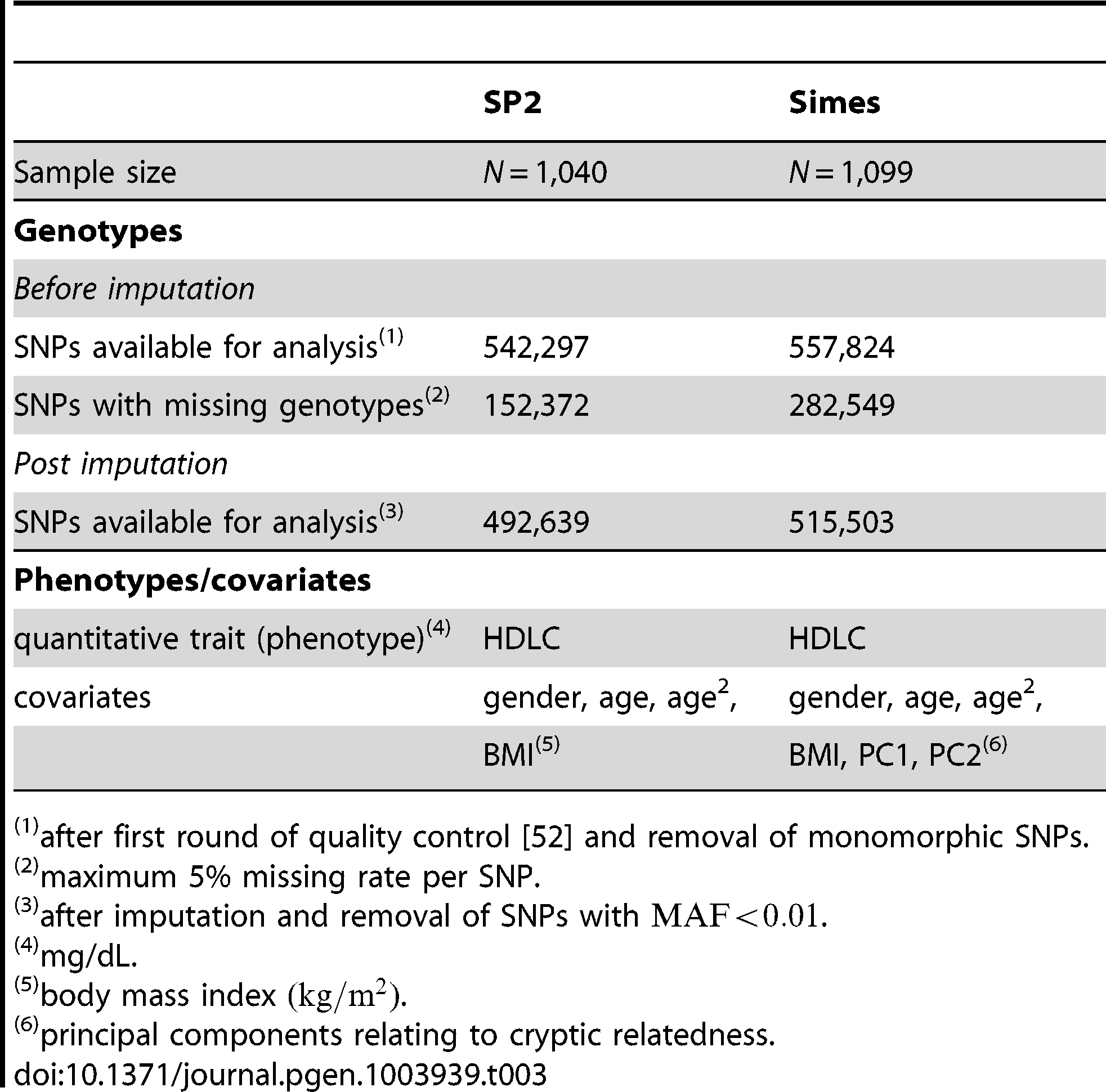 Genotype and phenotype information corresponding to the SP2 and SiMES datasets used in the study.