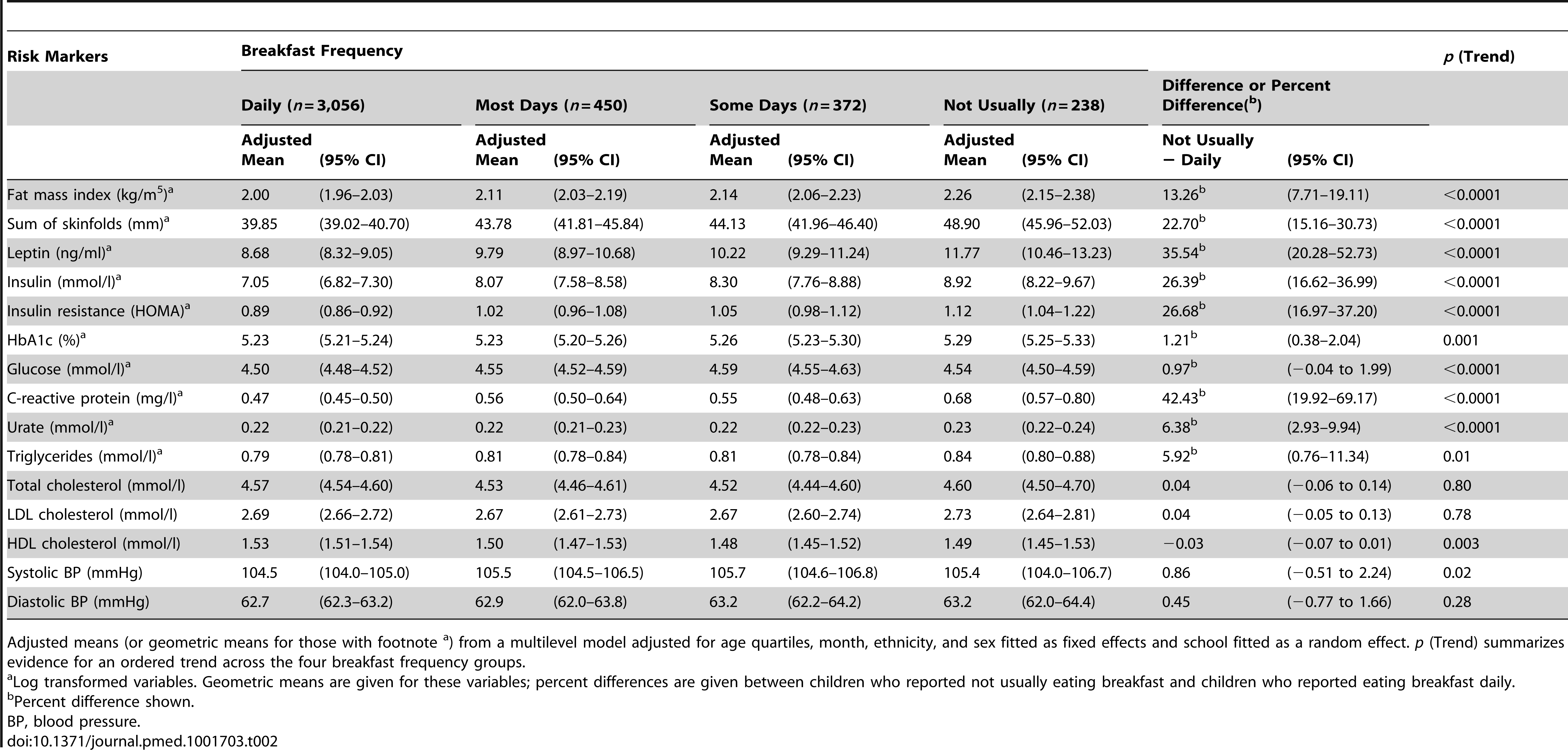 Means (geometric means) and differences (percent differences) in type 2 diabetes and cardiovascular risk markers by breakfast frequency in 4,116 study participants.