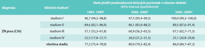 Vývoj hodnoty 5letého relativního přežití pacientek se zhoubným novotvarem prsu v ČR (zdroj dat: Národní onkologický registr ČR)