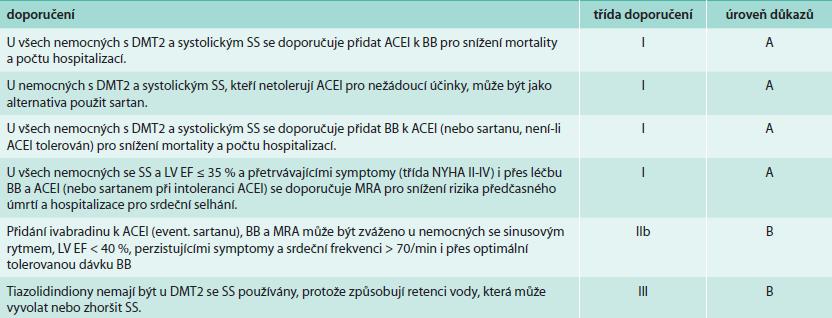 Doporučení pro léčbu srdečního selhání u diabetes mellitus (podle [2]).