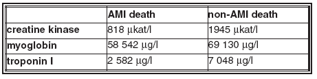 Average values of biomarkers in pericardial fluid