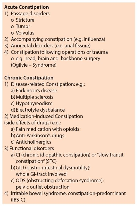 Surgical options to treat constipation: A brief overview