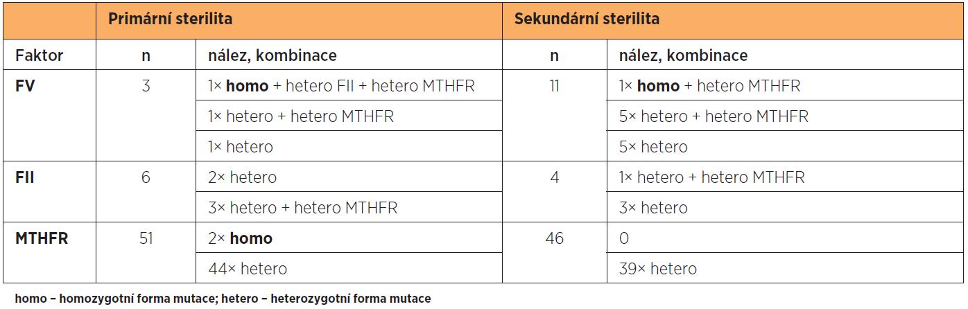 Výskyt geneticky podmíněných markerů a jejich kombinací v sledovaných souborech