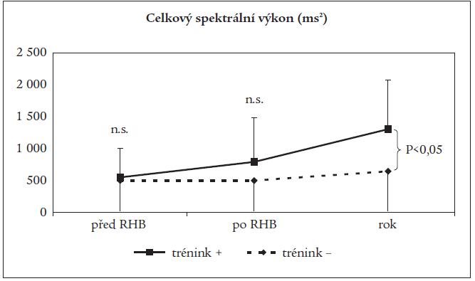 Srovnání vývoje změn celkového spektrálního výkonu vleže v podskupinách nemocných.