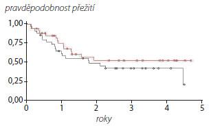 Přežití bez recidivy nádoru upacientů sBCl-2/BAX-1 > 3,2 (červená křivka) and BCL-2/BAX-1 <3,2 (černá křivka) Graph 3. Recurence free survival of patients BCl-2/BAX-1 > 3,2 (red line) and BCL-2/BAX-1 < 3,2 (black line)