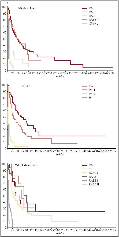 Pravděpodobnost délky přežití jednotlivých skupin neléčených nemocných z registru ÚHKT podle FAB klasifikace (obr. 2a), IPSS (obr. 2b) a WHO klasifikace z roku 2001 (obr. 2c).