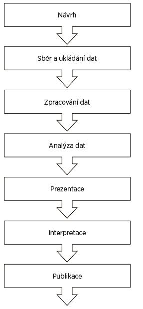 Schéma základních kroků výzkumného procesu