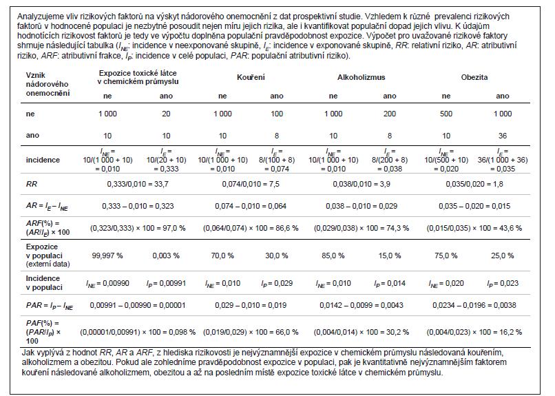Příklad 1. Interpretační význam atributivního rizika (AR) a populačního atributivního rizika (PAR) v prospektivní studii.