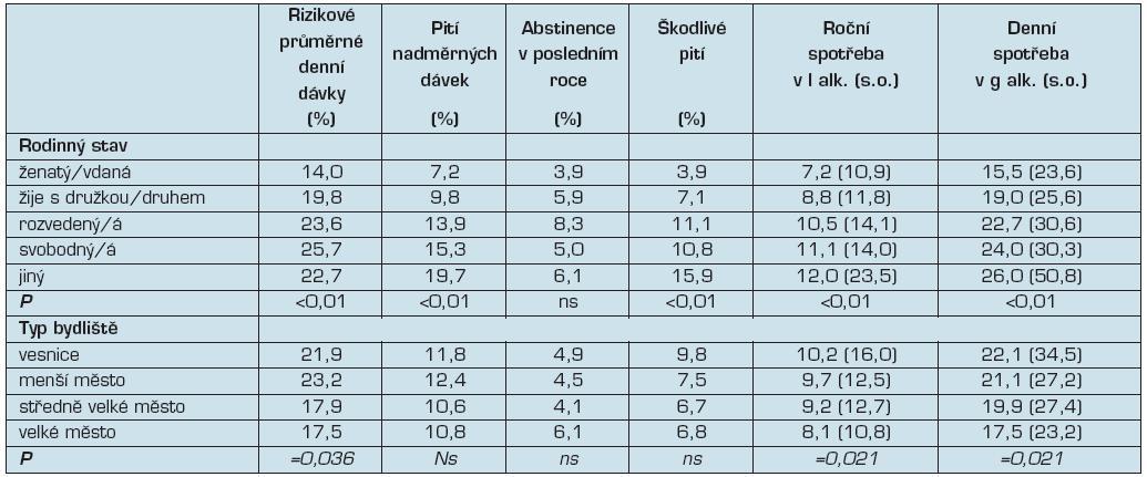 Indikátory konzumu alkoholu podle rodinného stavu a typu bydliště