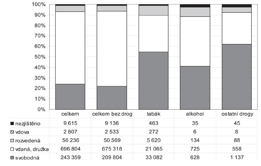 Struktura celkového počtu rodiček a rodiček, u kterých bylo hlášeno užívání návykových látek, podle rodinného stavu (v %)