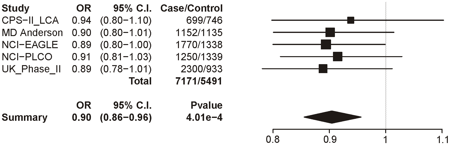 Forest plot for lung cancer at locus 3 (tagging rs588765).