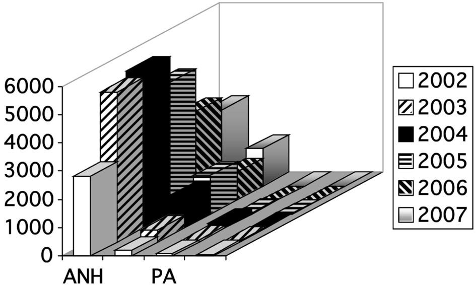 Další druhy autotransfuzí v letech 2002 až 2007. Vysvětlivky: ANH = akutní normovolemická hemodiluce; PSK = perioperační sběr krve, PA = plazmaferéza; EA = erytrocytaferéza