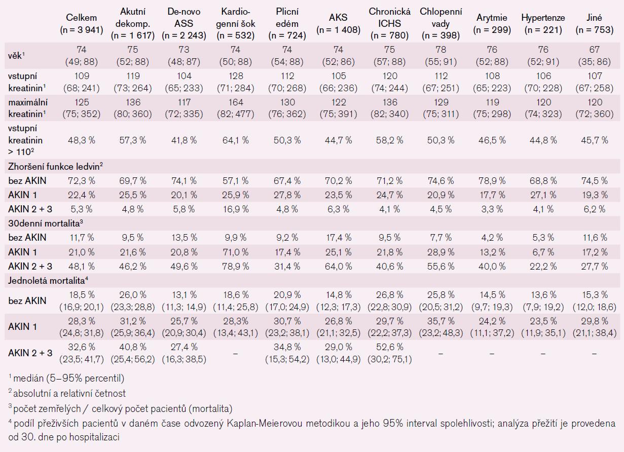 Vztah 30denní a jednoleté mortality a rozvoje akutního renálního postižení dle kritérií AKIN v českém registru akutního srdečního selhání AHEAD.