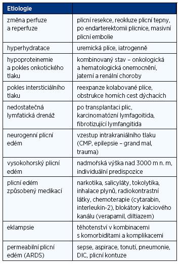 Shrnutí etiologických faktorů podílejících se na vzniku nekardiálního plicního edému