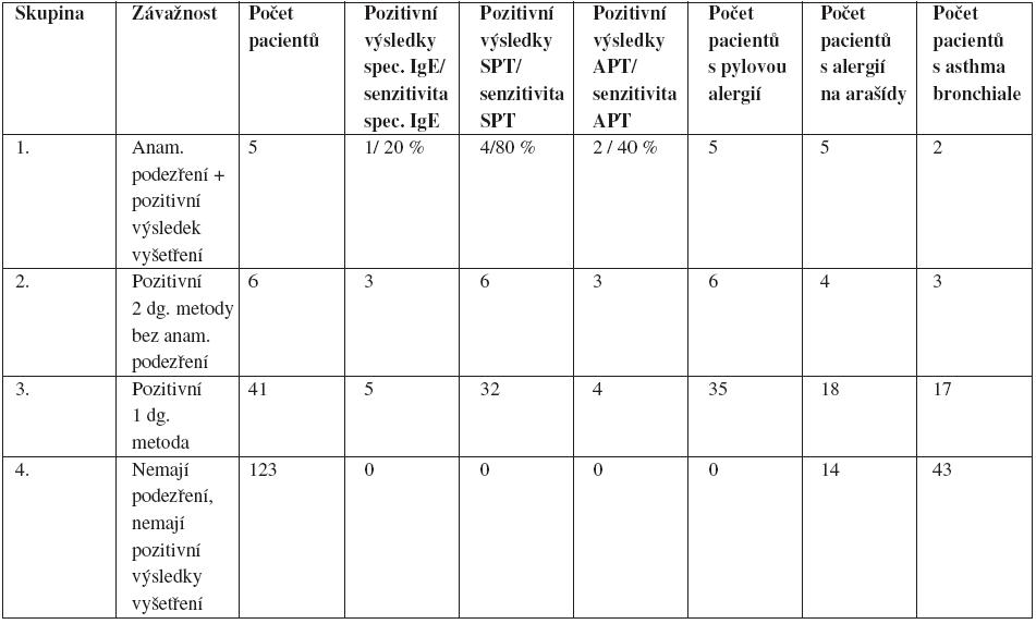 Rozdělení pacientů do čtyř skupin podle závažnosti potravinové alergie na sóju s porovnáním výskytu pylové alergie a alergie na arašídy