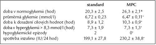 Srovnání sledovaných parametrů těsné kontroly glykemie při použití standardního protokolu a počítačového algoritmu (*p = 0,02, +p > 0,05)