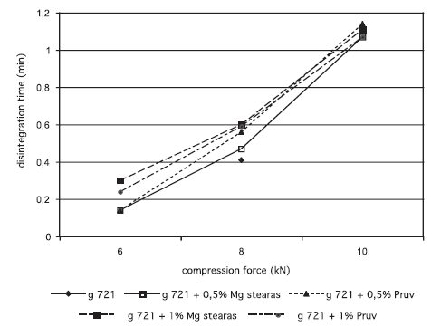 Fig. 4. Disintegration time in function of compression force: galen IQ 721 g 721 – galenIQ 721, Mg stearas – magnesii stearas