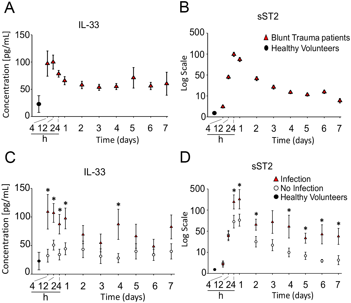 Time course analysis of mean circulating levels of interleukin (IL) 33 and soluble suppression of tumorigenicity (sST2) in blunt trauma patients.
