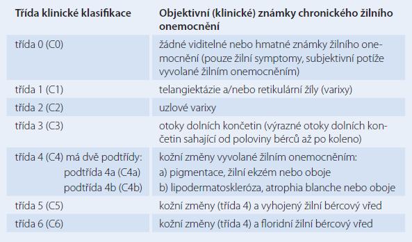 Klinické třídění chronického žilního onemocnění v rámci CEAP klasifi kace, 1995, 2004 [4,5].
