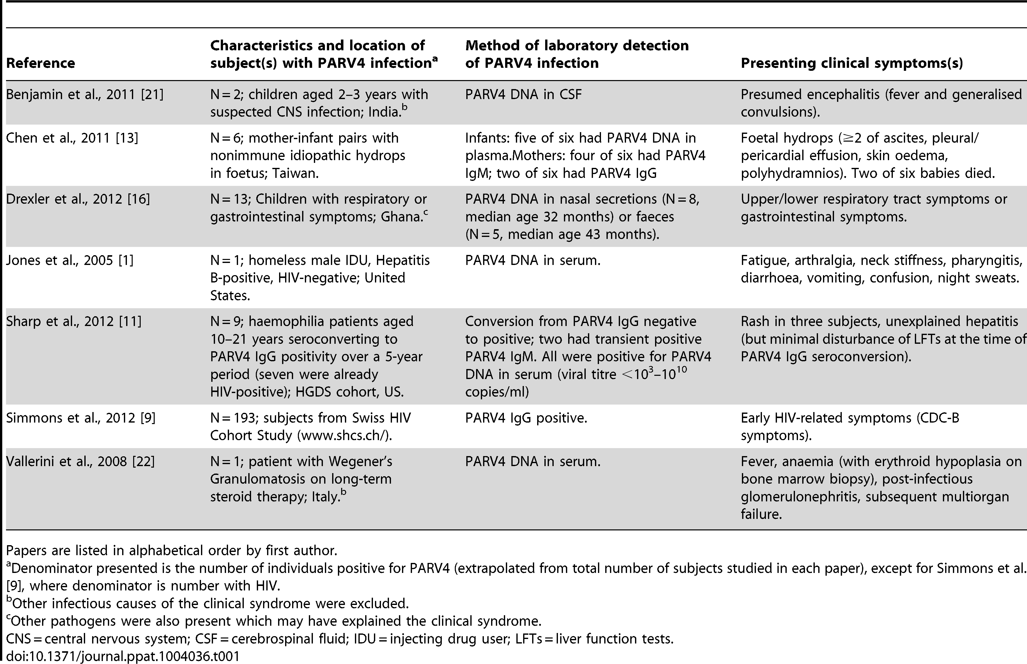 Clinical symptoms reported in subjects with PARV4 infection.