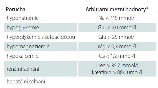 Metabolické příčiny akutních symptomatických epileptických záchvatů a arbitrární hodnoty.