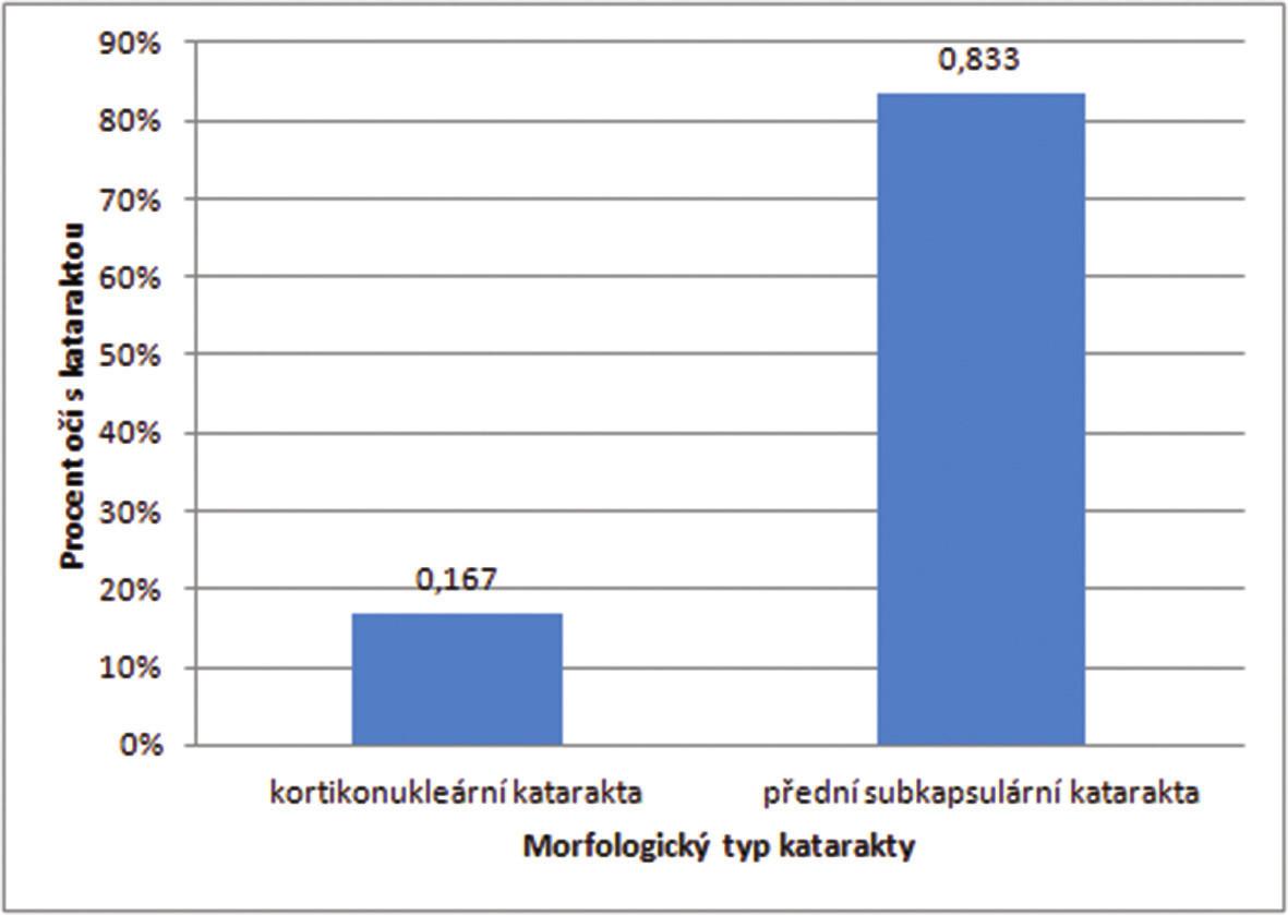Zastoupení katarakty dle morfologického typu