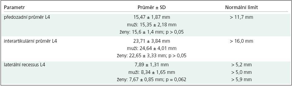 Vlastní normativní data pro jednotlivé parametry lumbálního kanálu (axiální CT vyšetření).
