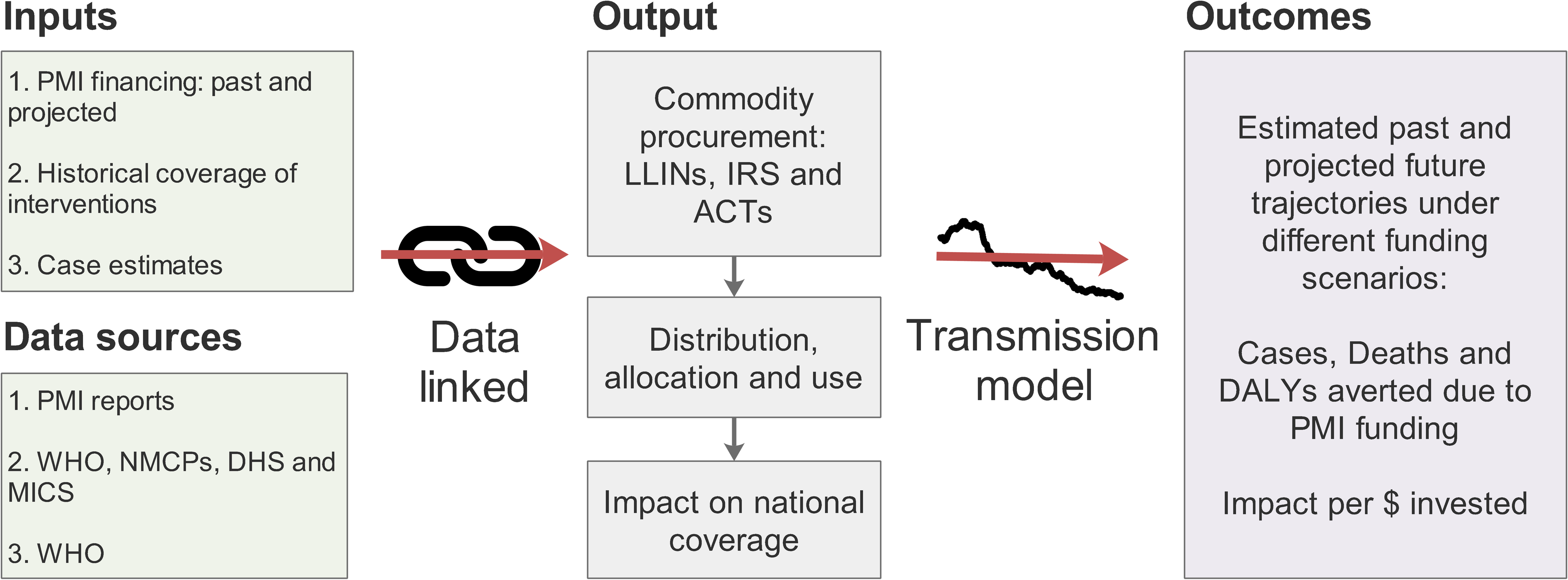 Schematic of the modelling process.