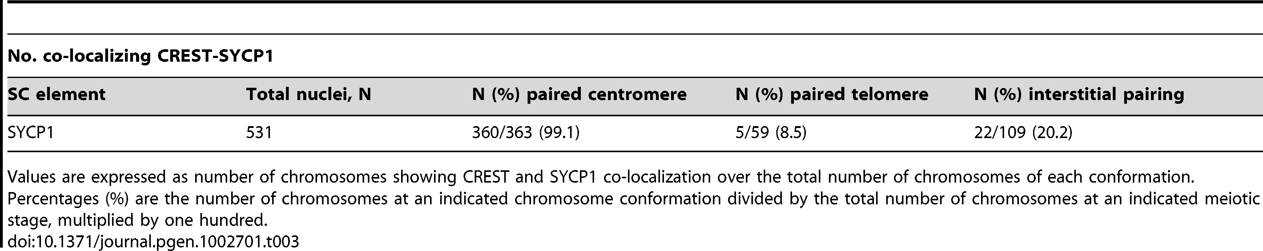 SYCP1 association with paired and unpaired centromeres in diplotene.